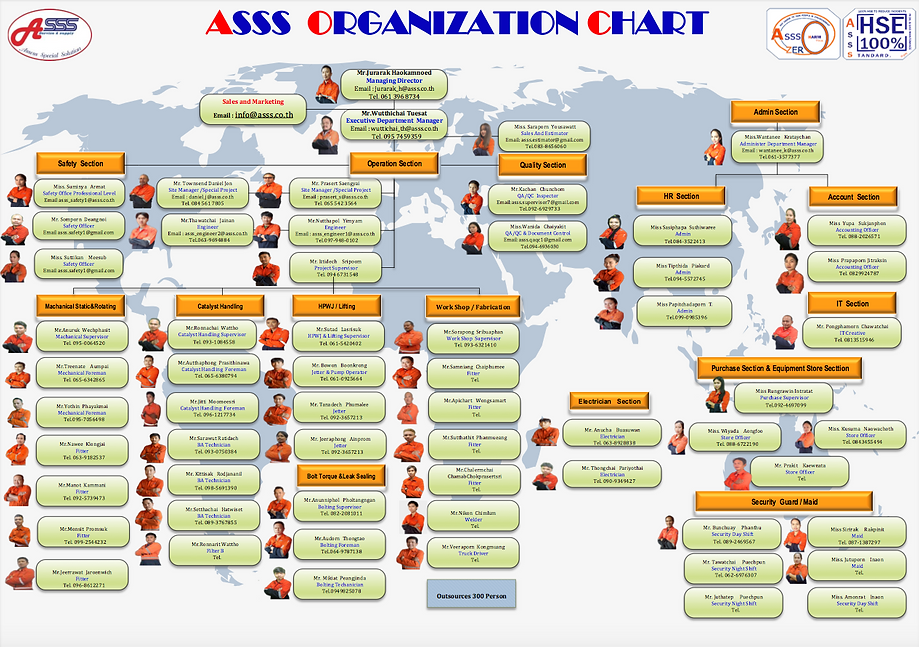 Organization chart overall Rev.04 (Aug 2