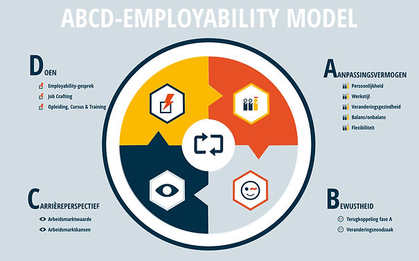 ABCD-Employability model kopie.001.jpeg