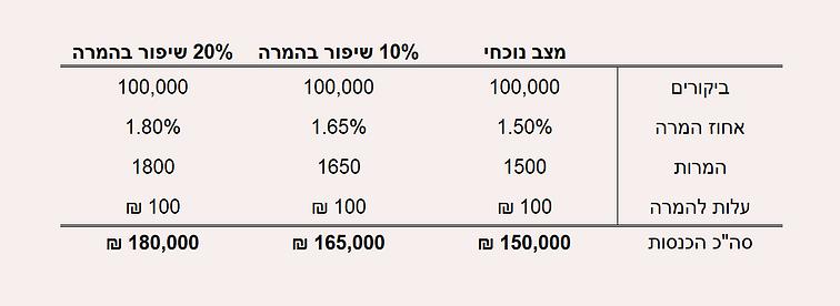Conversion_Rate_Optimization_Calculation