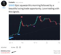 $INVO Stock Trading Ideas