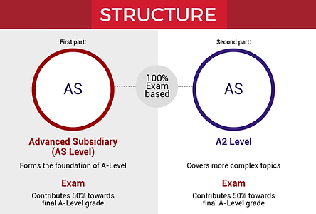 A-Level-Structure.png