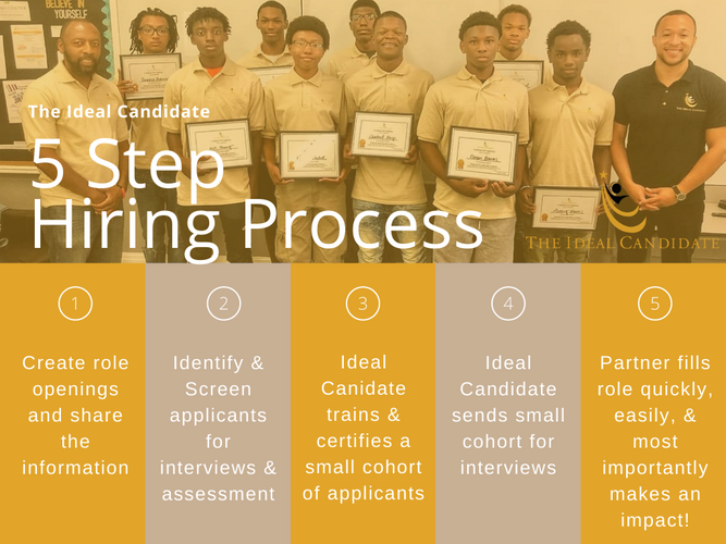 Are you a company looking to work with us? Here is our 5 Step Hiring Process. Reach out to us today to learn more.