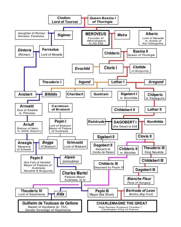 family tree of the merovingian.jpg