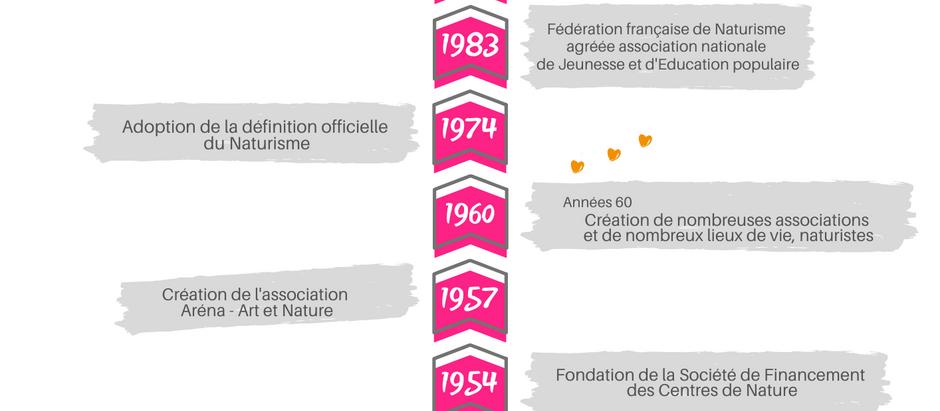 1950-2020, la Fédération française de Naturisme a 70 ans