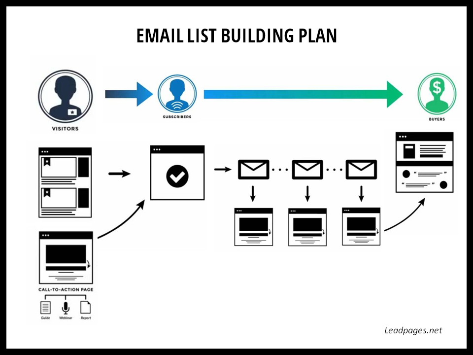 flow chart of list building plan