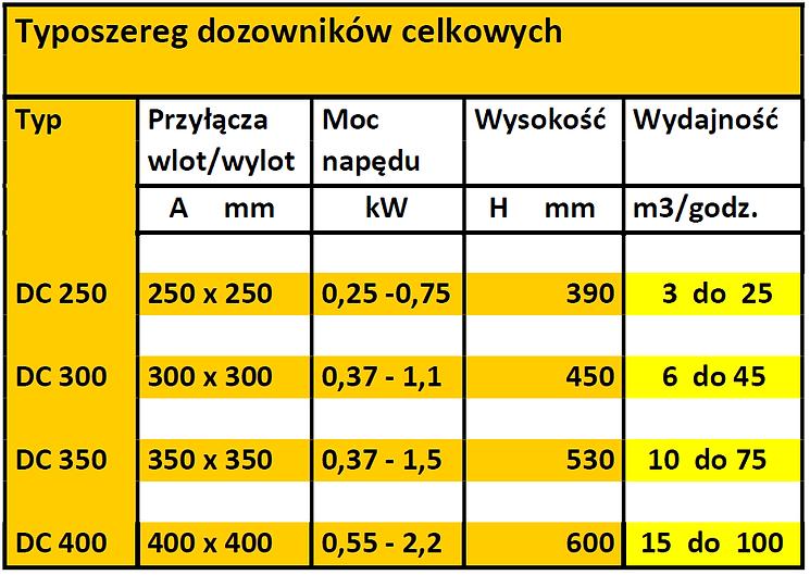 dozowniki celkowe tabelka 1 .png