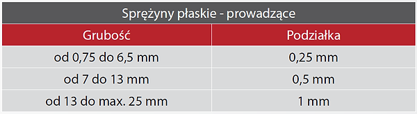 Sprężyny płaskie tabelka.png