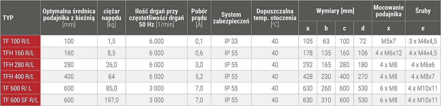garnki wibracyjne tabelka.png