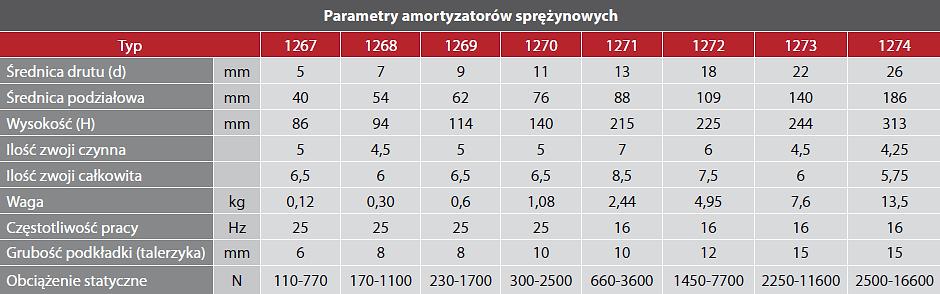 amortyzatory_sprężynowe_tabelka.png