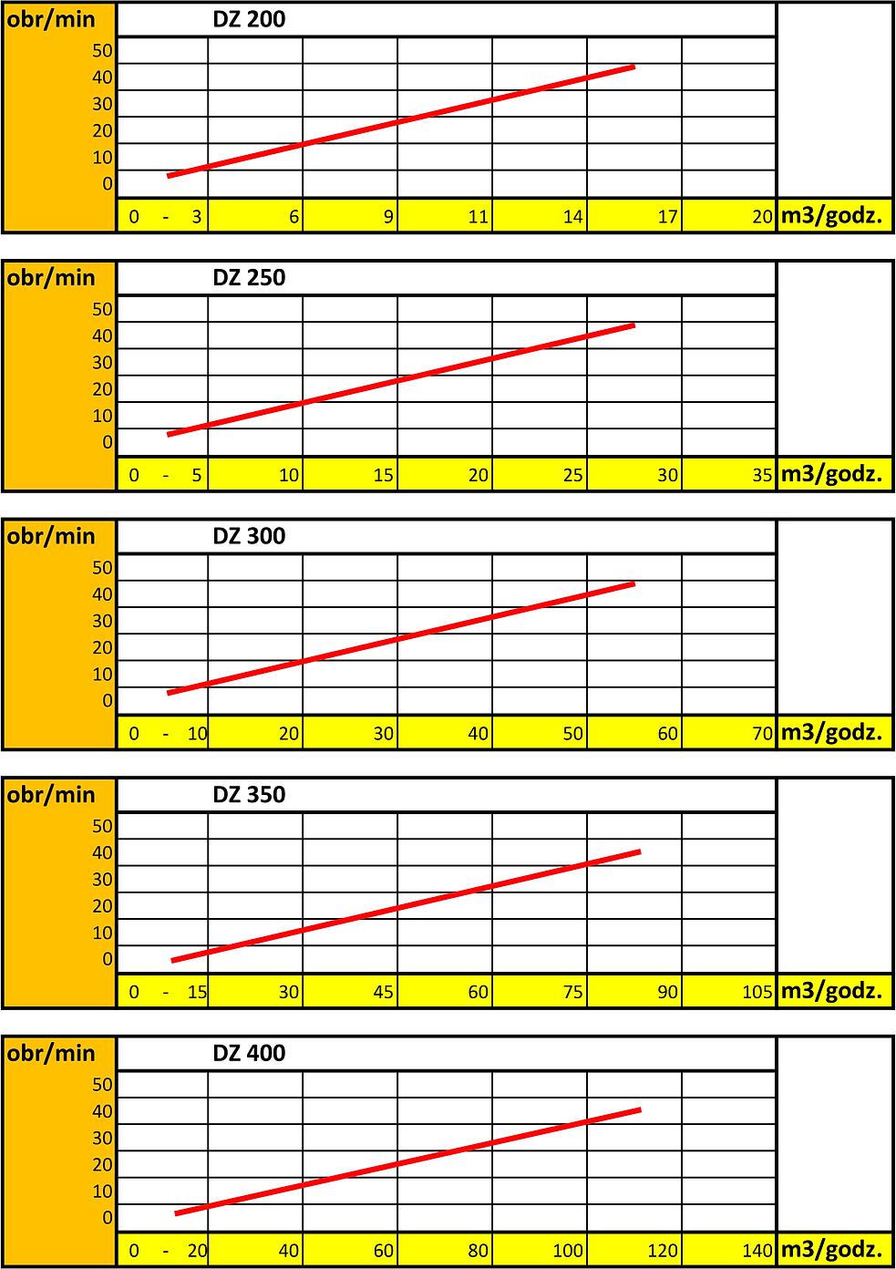 wykresy wydajności dozownikow celkowych.