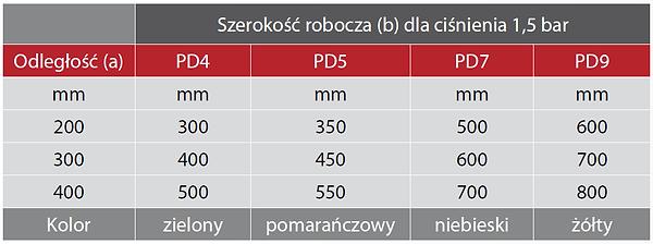 dysze wodne tabelka.png