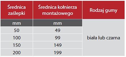 Wzierniki tabelka.png