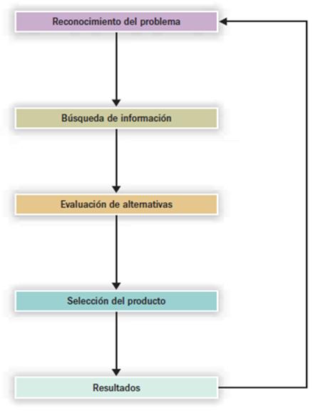diagrama de proceso de compra