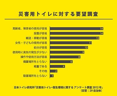災害用トイレに対する要望調査.png