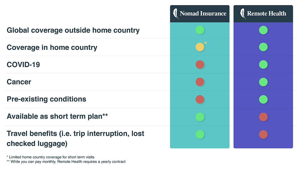 remote health insurance coverage