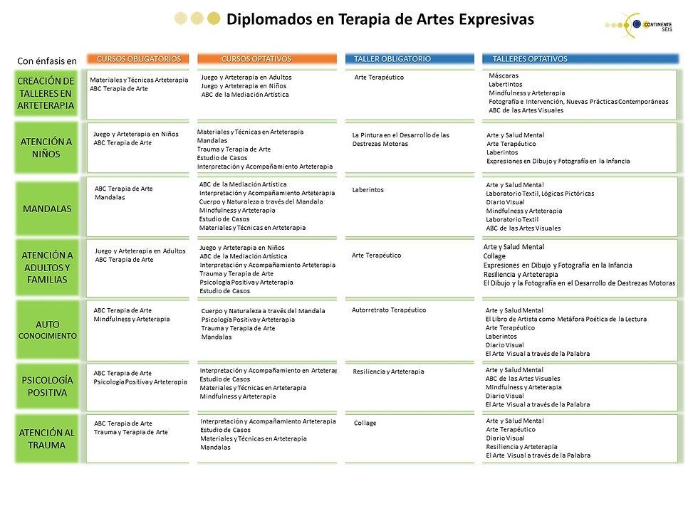 tabla diplomados en Terapia de arte.JPG