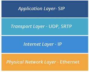 Criptográfico ¿Qué? Métodos de cifrado VoIP