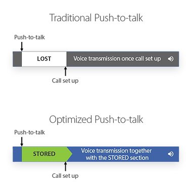 IS-OptmisedPush2Talk-diagram-1.png