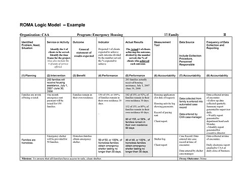 ROMA Logic Model Example Poster