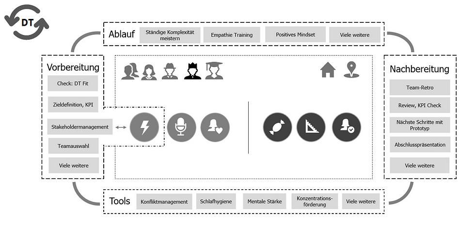 Screenshot rund um design thinking.png