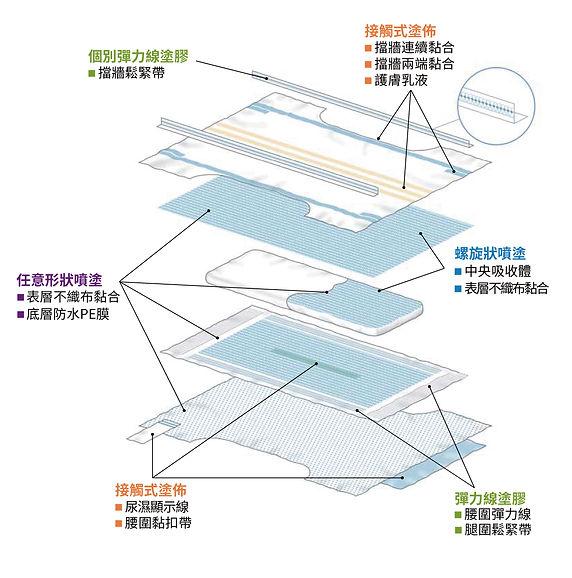 熱熔膠尿布應用, 尿布製程, 紙尿布製程