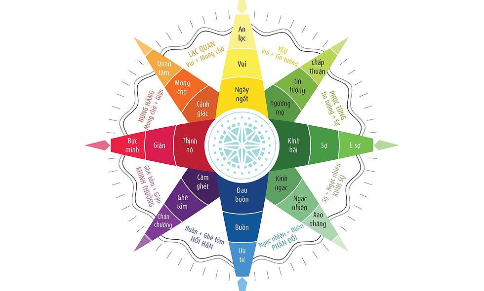 La Bàn Cảm Xúc - Emotional Compass