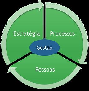 estrategia-processos-pessoas.png