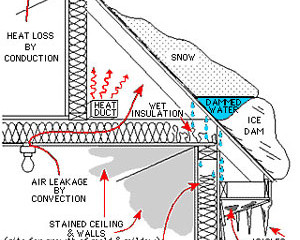 Preventing Ice Dams Before Winter