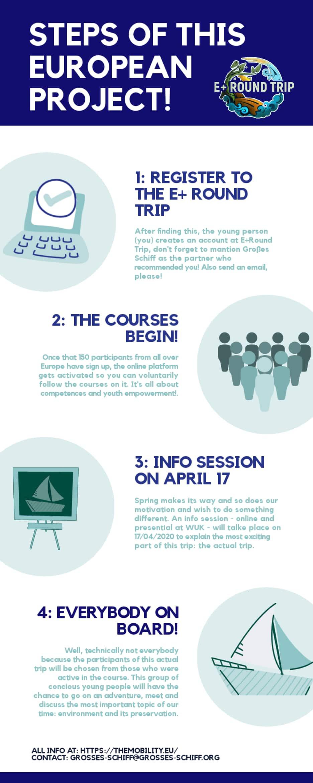 E+ Round Trip Steps Infographic
