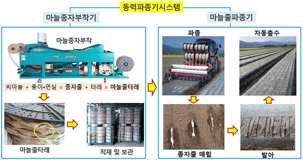동력파종기시스템.jpg