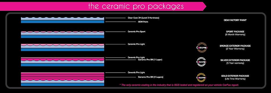 Ceramic_Pro_Layers.jpg