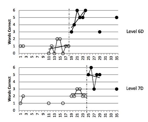 Henry Graphs 6-7 decodable Screen Shot 2