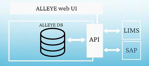 ALLEYE-API.PNG