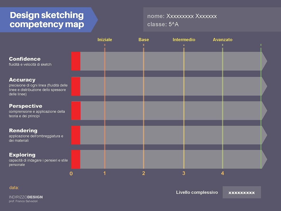 Griglia Design sketching competency map