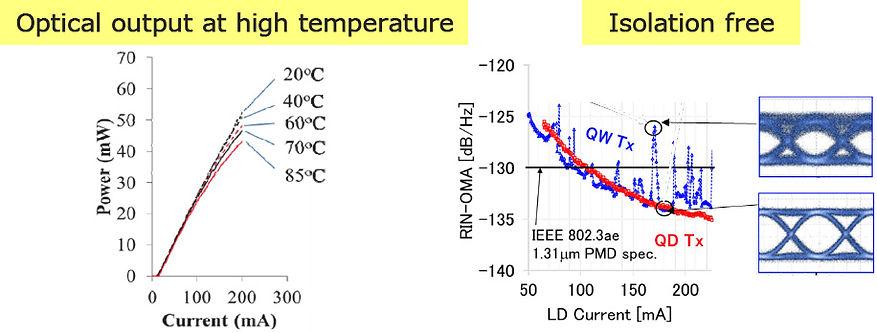 optical output at high temperature