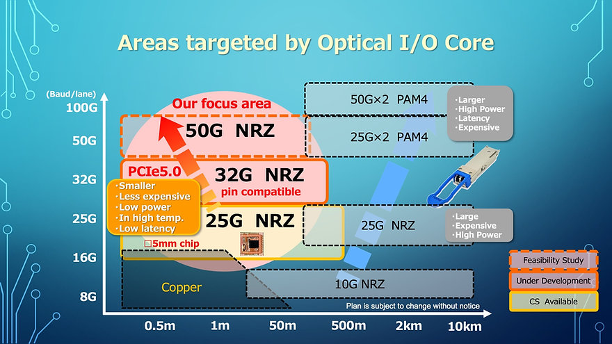 Areas targeted by Optical I/O Core