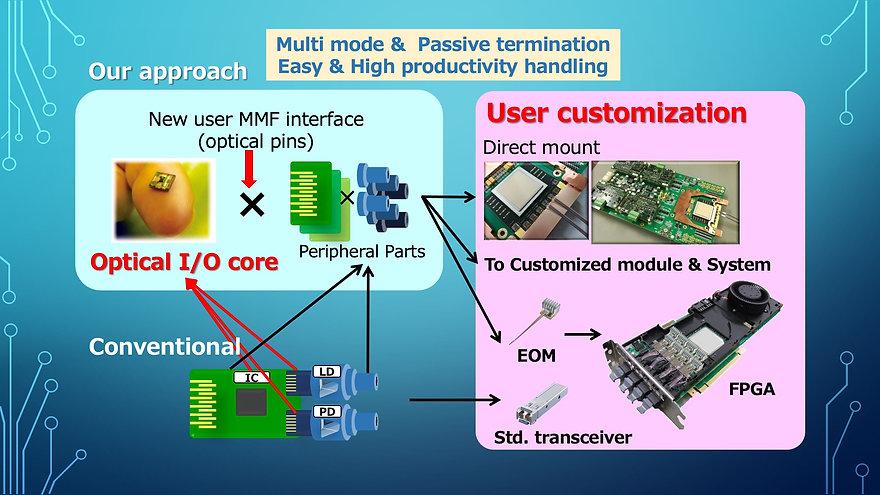 Multi mode &Passive termination