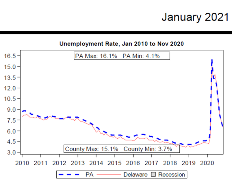 delaware county unemployment rate