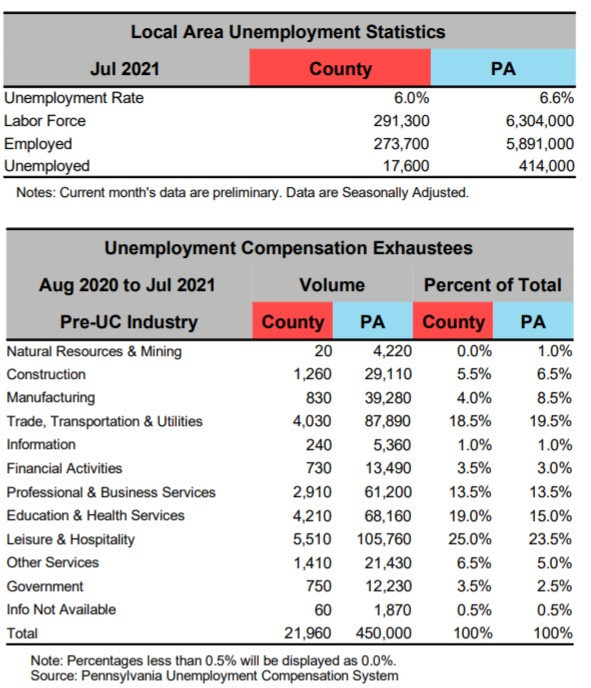 unemployment-stats-delaware-county-pa.jpg