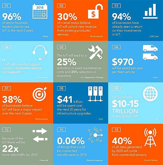 12 Facts about Internet of Things