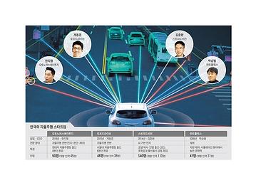 도요타·닛산도 앞질렀다… 한국 자율주행 스타트업의 질주