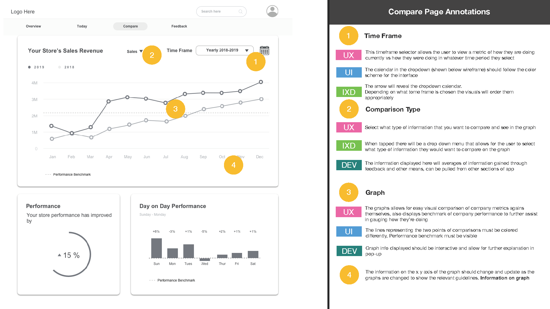 Customer Feedback Annotated Wireframes_P