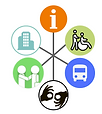 Symbols of accessible features including buildings, information and transport.