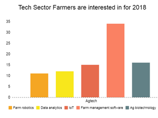 What type of technology is most interesting to farmers in the U.S. for 2018