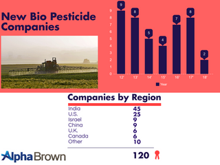 New Opportunities on the Bio-Pesticides Market