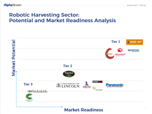 New Report: Is the Robotic Harvesting Sector Progressing in the Right Direction?