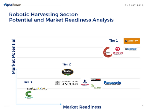 Robotic Harvesting Sector –  Products and Companies Analysis