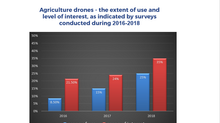 An emerging interest of farmers in agri-drones and its potential develop process in Agriculture mark