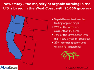 25,000 organic farms are active in the West Coast -  a proof of an increase in the trend of organic