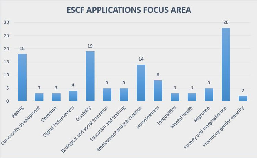 ESCF_Focus_areas_chart.JPG